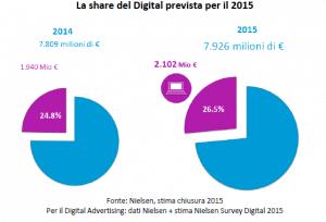 Pubblicità online: nielsen digital 1-2