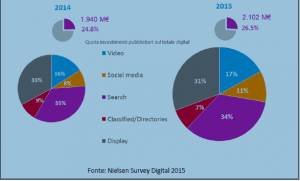 Pubblicità online: nielsen grafico digital 1